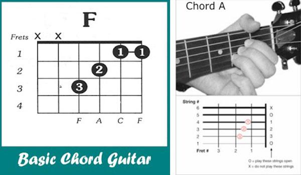 Belajar Kunci Gitar Dasar
